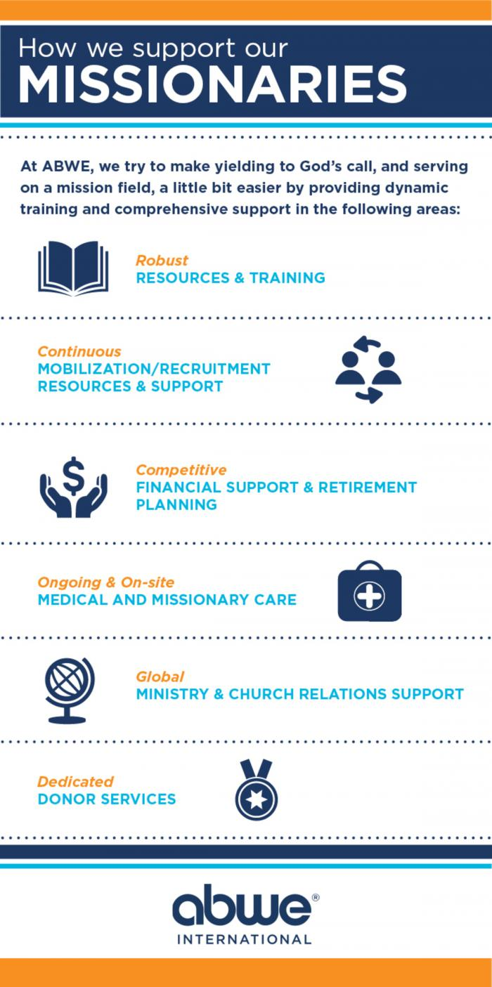 Missionary Services & Benefits • ABWE